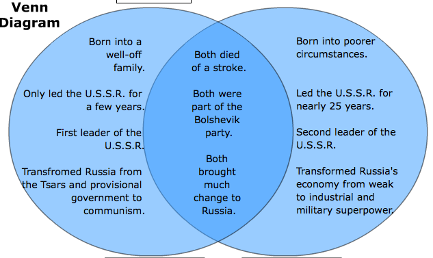comparing the effects of stalin and lenin on russia Read this essay on compare and contrast the economic policies of of lenin both stalin and mao recognized 5 year plan by stalin in russia.